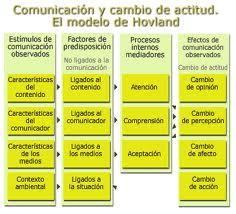Comunicacion y cambio de actitud - Modelo de Hovland