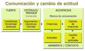 Modelo de comunicacion y cambio de actitud